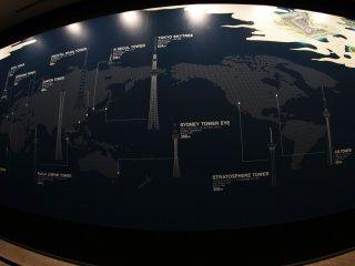 Эта удивительная карта-фреска у входа, которую вы увидите прежде чем подняться на лифте, и вы можете увидеть различные башни и их высоты со всего мира.