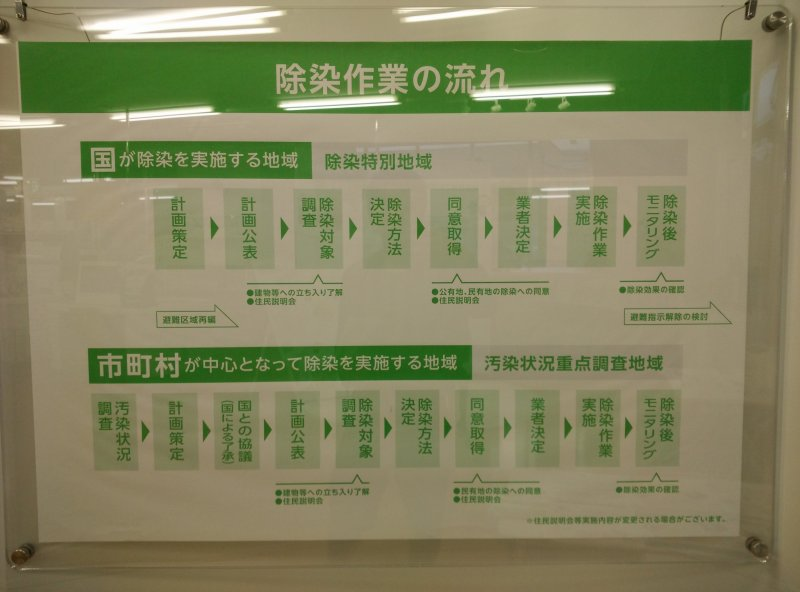 <p>A flow chart explain how decontamination has been carried out</p>